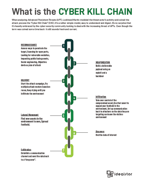 APTs and the Cyber Kill Chain